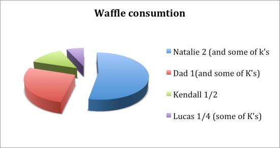 total waffles